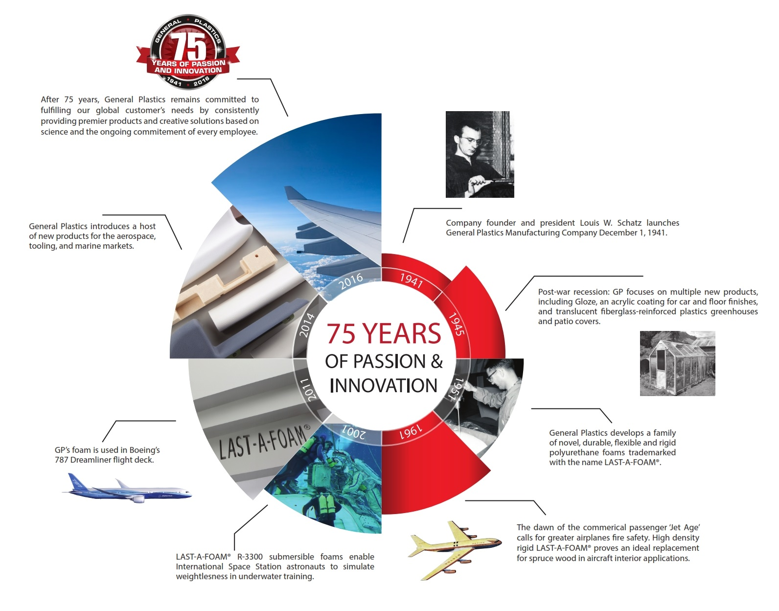 75 years of General Plastics Passion and Innovation