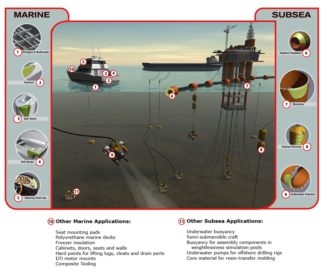 subsea foam application