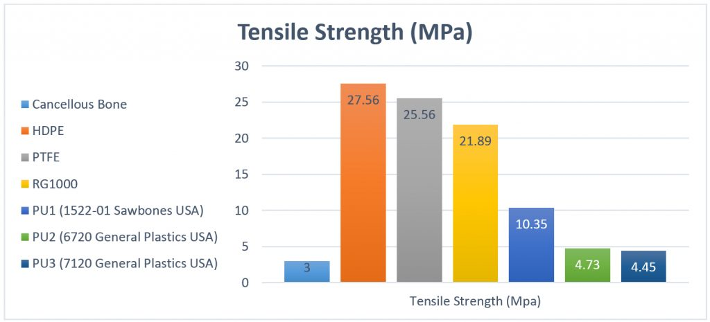 Tensile Strength chart.docx