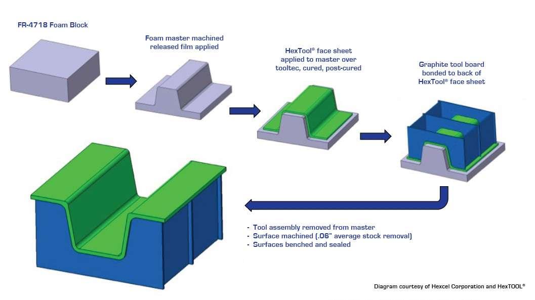 tooling foam steps